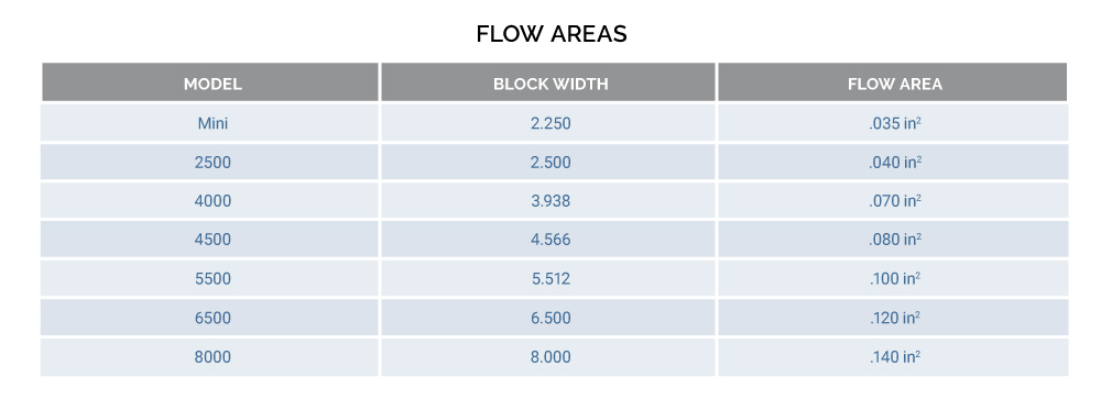 flow area chart