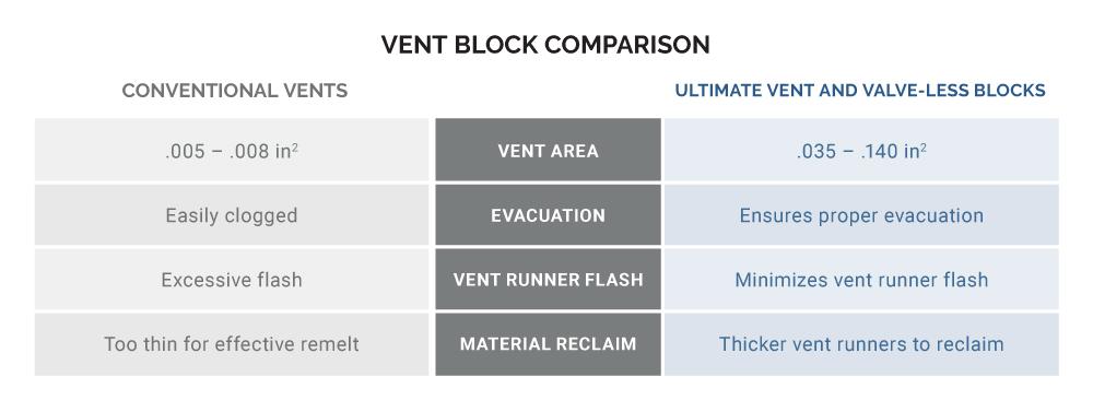 vent block comparison chart